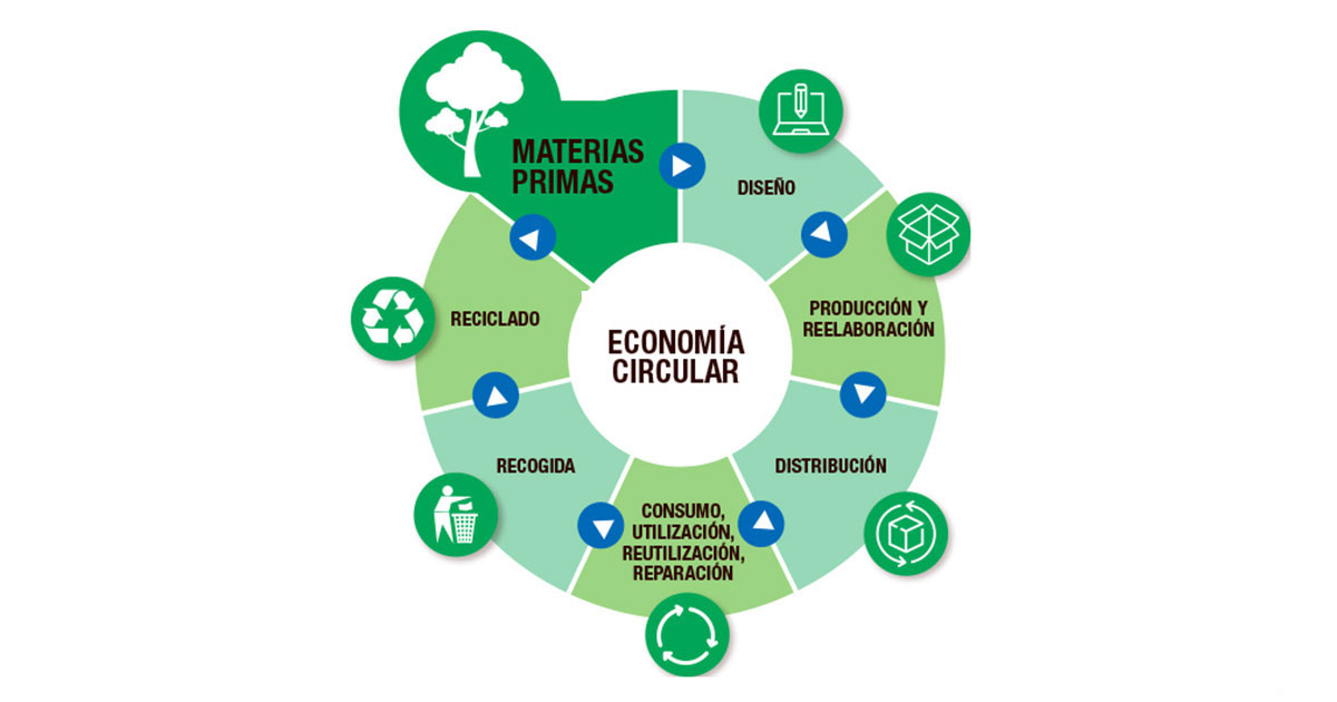 Los plásticos son los materiales líderes en eficiencia.